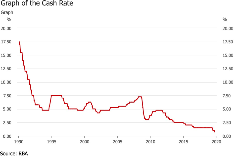 Graph of cash rate