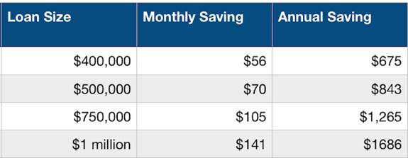 Loan size and monthly savings amount