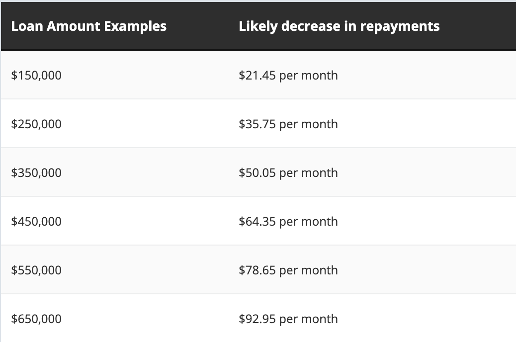 Loan amount examples and likely decrease in repayments