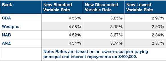 New interest rates by major banks following RBA cash rate cut