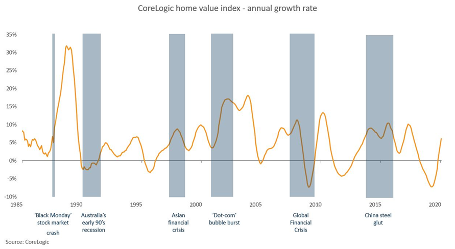 Home Value Index - annual growth rate from 1990s to 2020