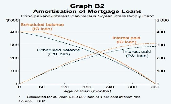 Graph comparing P&I vs IO Loans